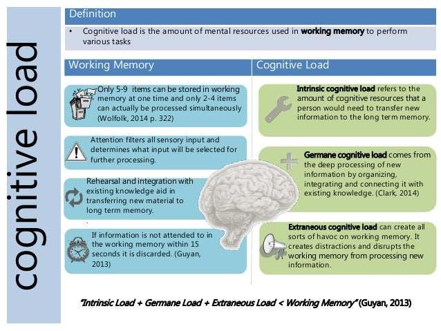 Cognitiveload Definition U2022 Cognitive Load Is The Amount Of Mental Resources  Used In Working Memory To ...