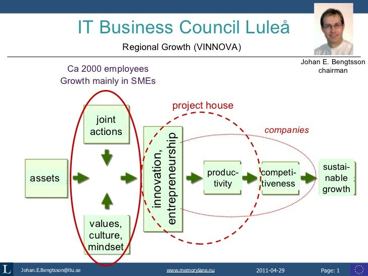 IT Business Council Luleå Ca 2000 employees Growth mainly in SMEs Johan E. Bengtsson chairman Regional Growth (VINNOVA) as...