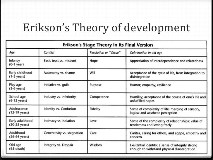theories and theorists on lifespan development essay Introduction to developmental theories  describe freud's theory of psychosexual development  stages to examples of people in various stages of the lifespan.