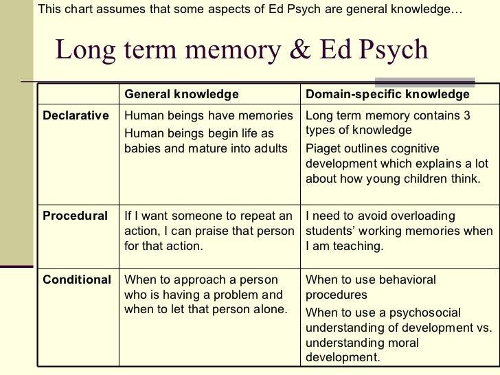 Developing procedural vs declarative memory