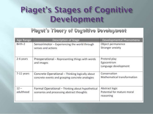 an evaluation of cognitive and emotional growth Cognitive development is a major part of the changes you see, but it is not the only change it is important to remember that physical development and social-emotional development also contribute to cognitive development during the school-age years.