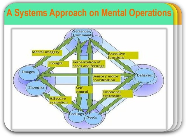 meta cognitive process Metacognitive therapy (mct) is a psychological talking therapy for the treatment of mental disorders it was created by adrian wells [1] based on an information processing model by wells and matthews [2.
