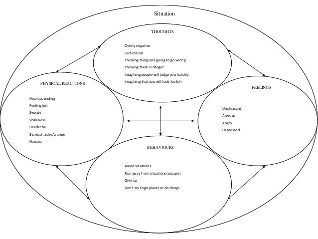 Cognitive Behaviour Therapy in Organization