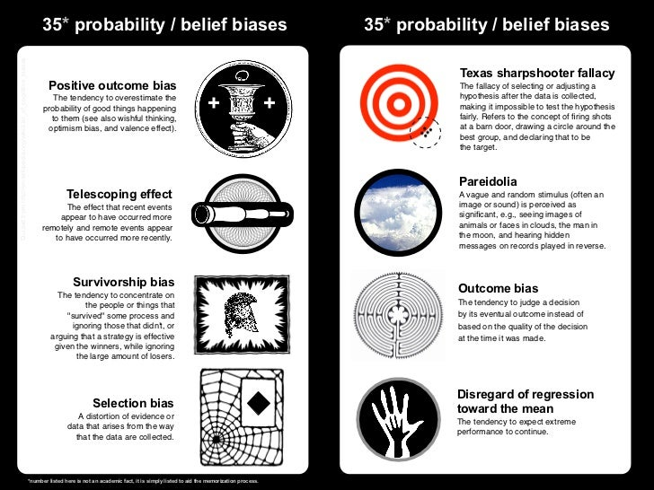 Quoted from http://en.wikipedia.org/wiki/List_of_cognitive_biases                                                         ...