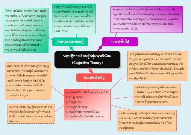 ทฤษฎีการเรียนรู้กลุ่มพุทธินิยม (Cognitive Theory) ลักษณะของทฤษฎี การนาไปใช้ แนวคิดสาคัญ ทฤษฎีกลุ่มนี้มีแนวคิดที่สาคัญ 5 ทฤ...