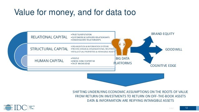© IDC 12 Value for money, and for data too RELATIONAL CAPITAL STRUCTURAL CAPITAL HUMAN CAPITAL •TRUST & REPUTATION •CUSTOM...