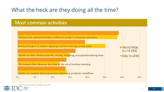 © IDC 14 What the heck are they doing all the time? Build/ run machine learning services improving products/ workflows Do ...