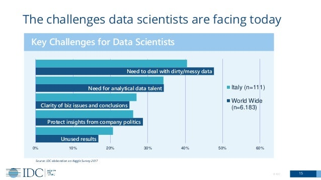 © IDC 15 The challenges data scientists are facing today Source: IDC elaboration on Kaggle Survey 2017 Unused results Prot...