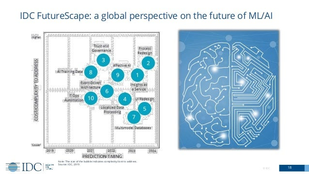 IDC FutureScape: a global perspective on the future of ML/AI 18© IDC Note: The size of the bubble indicates complexity/cos...