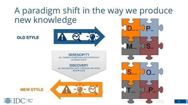© IDC Visit us at IDCitalia.com and follow us on Twitter: @IDCItaly A paradigm shift in the way we produce new knowledge 8...