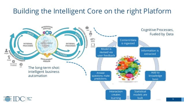 © IDC 9 Building the Intelligent Core on the right Platform Cognitive Processes, Fueled by Data The long-term shot: intell...