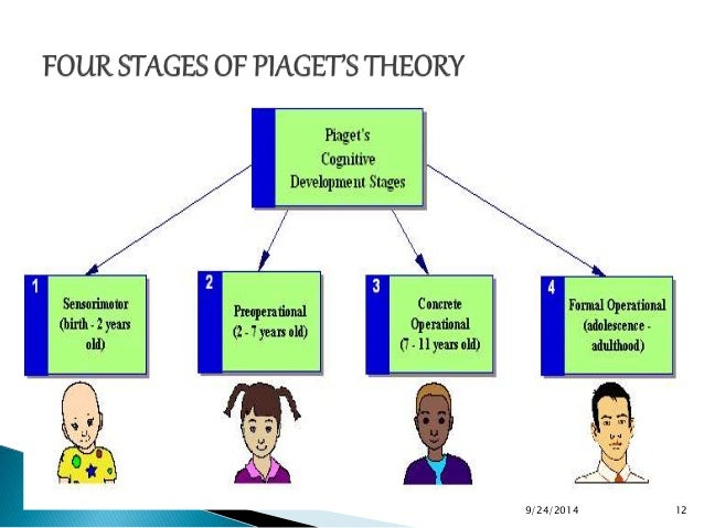 learning and cognition paper Cognitive development research papers evaluate piaget's child development theories and stages, specifically the preoperational stage research papers on cognitive.