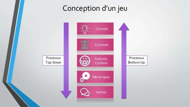 Conception d'un jeu Processus Top-Down Concept Contexte Features Contenu Mécaniques Verbes Processus Bottom-Up
