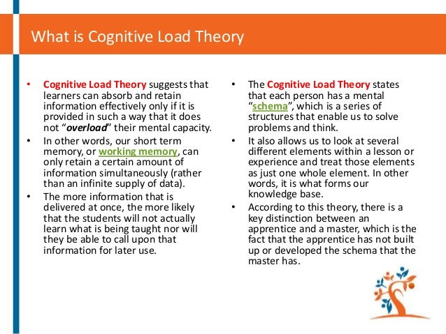 What is Cognitive Load Theory •  •  •  Cognitive Load Theory suggests that learners can absorb and retain information effe...