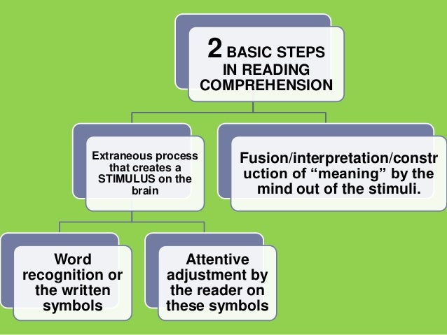 2 BASIC STEPS                                IN READING                              COMPREHENSION         Extraneous proc...