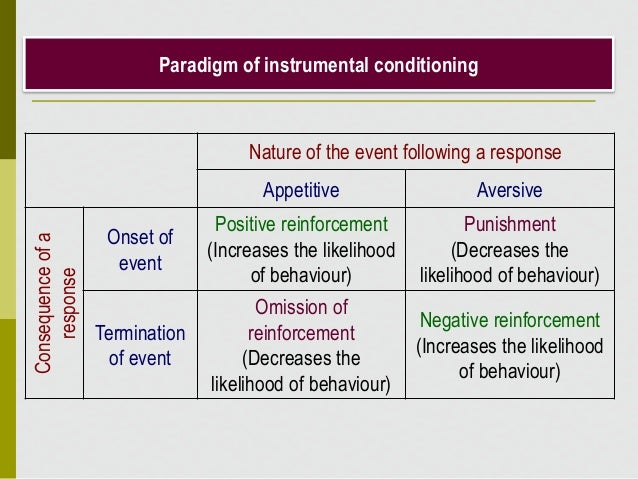 Paradigm of instrumental conditioning Nature of the event following a response Appetitive Aversive Consequenceofa response...