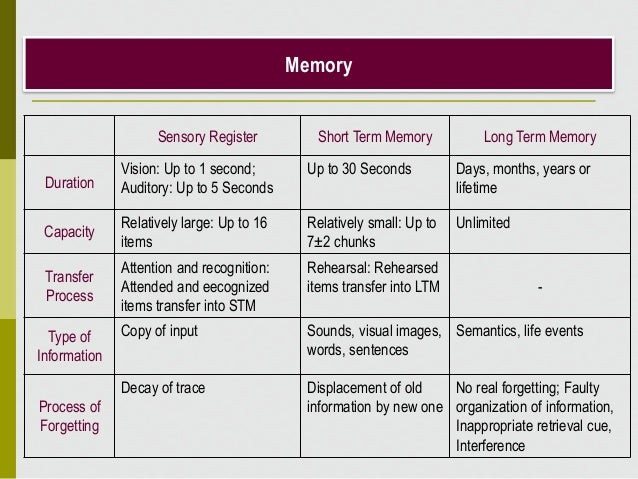 Memory Sensory Register Short Term Memory Long Term Memory Duration Vision: Up to 1 second; Auditory: Up to 5 Seconds Up t...