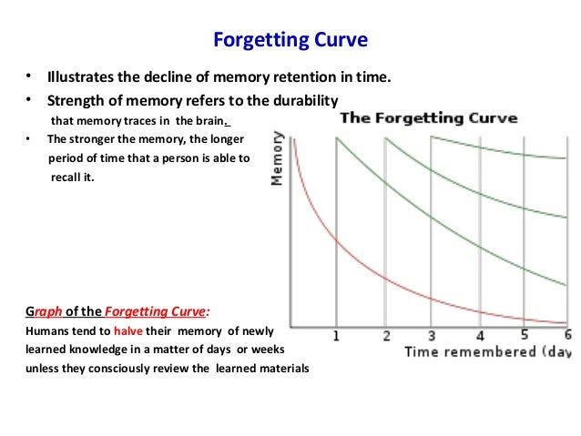 forgetting memory processes Human memory, like memory in a computer, allows us to store information for later use in order to do this, however, both the computer and we need to master three processes involved in memory the first is called encoding the process we use to transform information so that it can be stores for a.