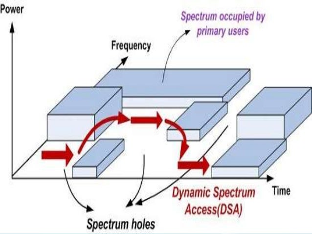dynamic spectrum access simulation Cocora 2018 conference tracks:  information theory and performance limits of dynamic spectrum access agile spectrum and dynamic spectrum  simulation.