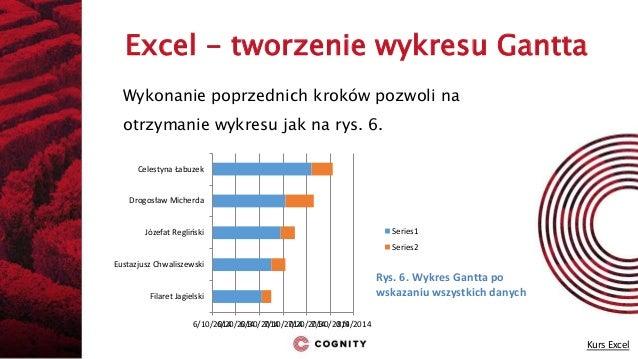 Cognity kurs excel wykres gantta wykres gantta po wskazaniu wszystkich danych 14 ccuart Images