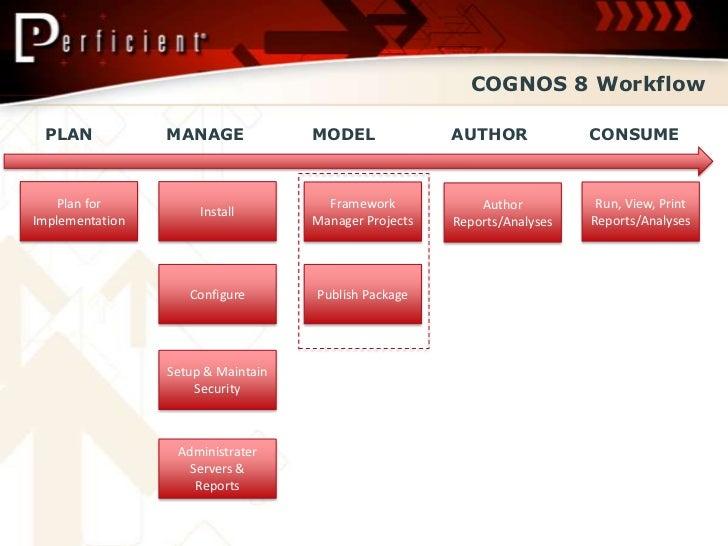Cognos metadata modeling pdf printer