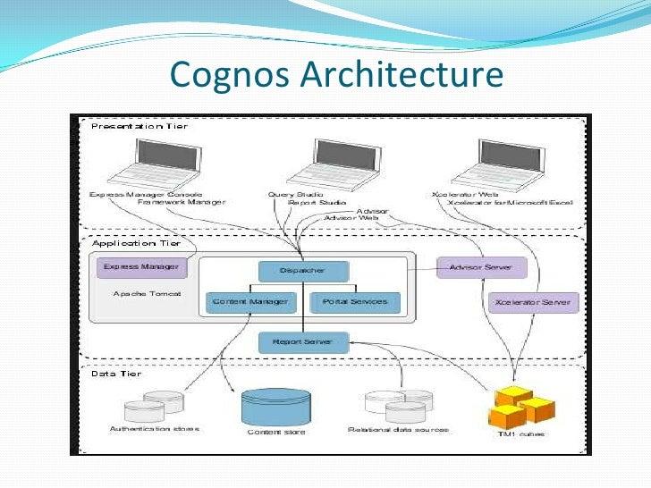 4. Cognos Architecture ...