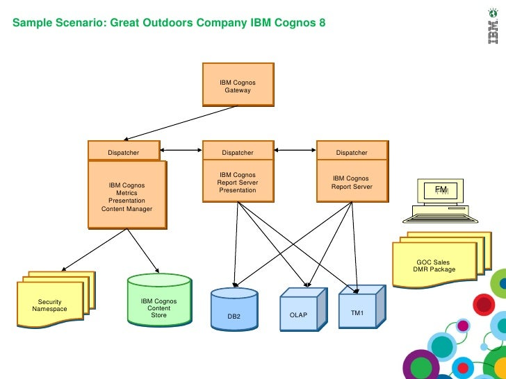 Nice Cognos Architecture Diagram | Wiring Diagram With Description Awesome Design