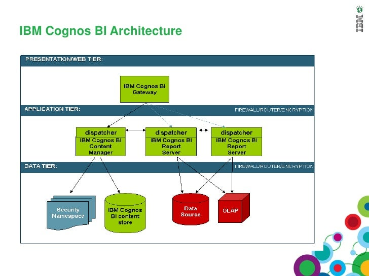 Cognos Technical Super Session - Cognos architecture diagram