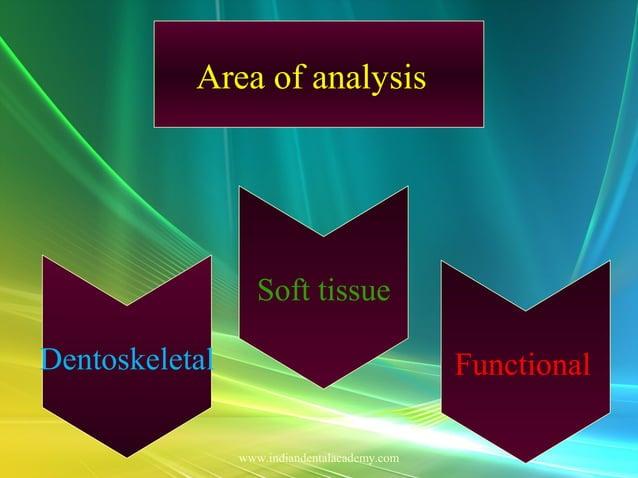 Cephalometric basics and errors Area of analysis Dentoskeletal Functional Soft tissue www.indiandentalacademy.com