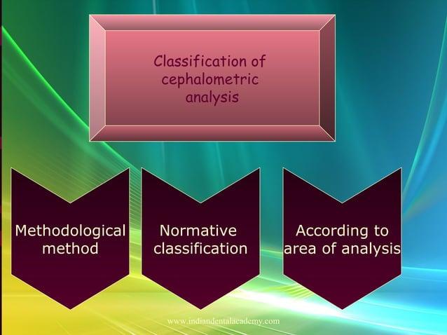 Cephalometric basics and errors Classification of cephalometric analysis Methodological method According to area of analys...