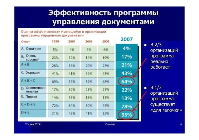 1717 июляиюля 20132013 гг.. СеминарСеминар 44 ЭффективностьЭффективность программыпрограммы управленияуправления документа...