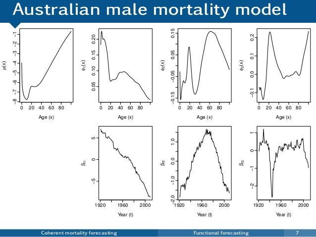 Australian male mortality model Coherent mortality forecasting Functional forecasting 7 0 20 40 60 80 −8−7−6−5−4−3−2−1 Age...