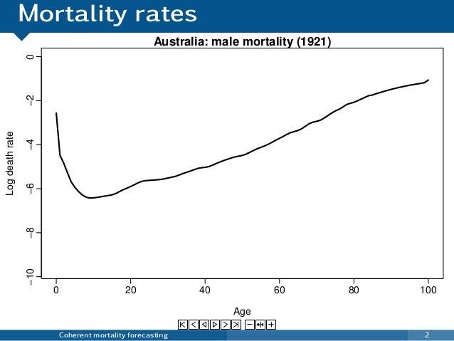 Mortality rates Coherent mortality forecasting 2 0 20 40 60 80 100 −10−8−6−4−20 Australia: male mortality (1921) Age Logde...