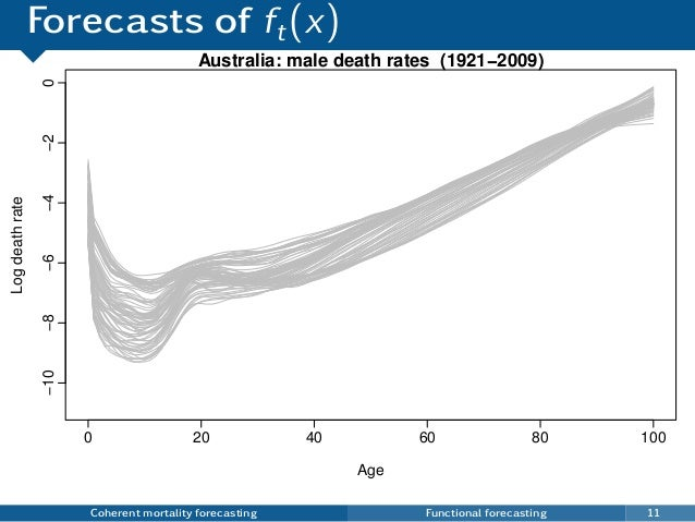 Forecasts of ft(x) Coherent mortality forecasting Functional forecasting 11 0 20 40 60 80 100 −10−8−6−4−20 Australia: male...