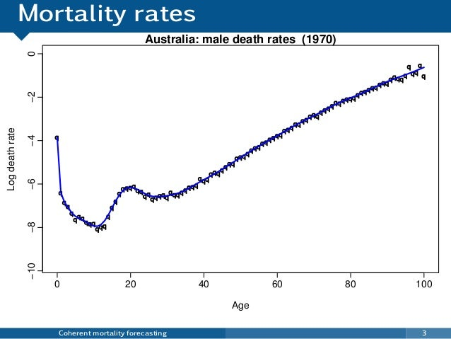 Mortality rates Coherent mortality forecasting 3 q q q q q q qq qqq qqq q q q q qqqq qq qq qqqqq qqqqqqqq qqq qqq q qqq qq...