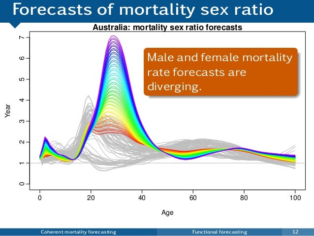 Forecasts of mortality sex ratio Coherent mortality forecasting Functional forecasting 12 0 20 40 60 80 100 01234567 Austr...