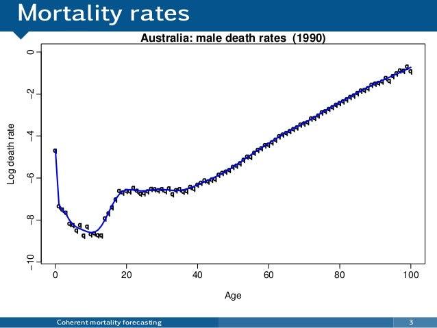 Mortality rates Coherent mortality forecasting 3 q q q q qq q q q q qqqq q q q q qqqqqq qqqqqqqqq q qqqq qq qqqqqq qqqq qq...
