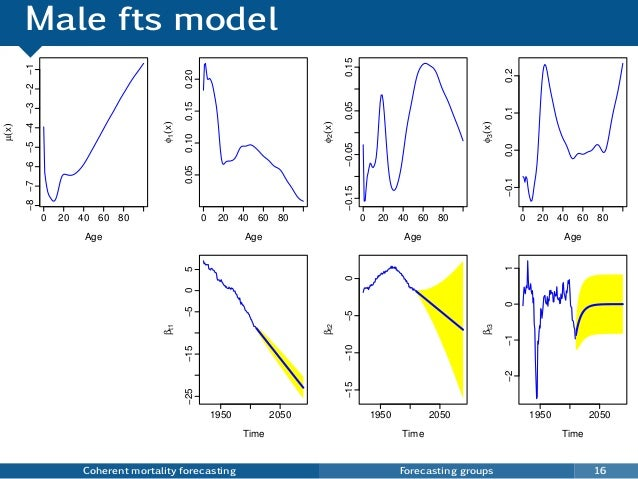 Male fts model Coherent mortality forecasting Forecasting groups 16 0 20 40 60 80 −8−7−6−5−4−3−2−1 Age µ(x) 0 20 40 60 80 ...