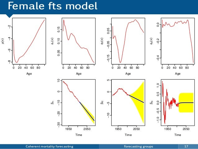 Female fts model Coherent mortality forecasting Forecasting groups 17 0 20 40 60 80 −8−6−4−2 Age µ(x) 0 20 40 60 80 0.050....