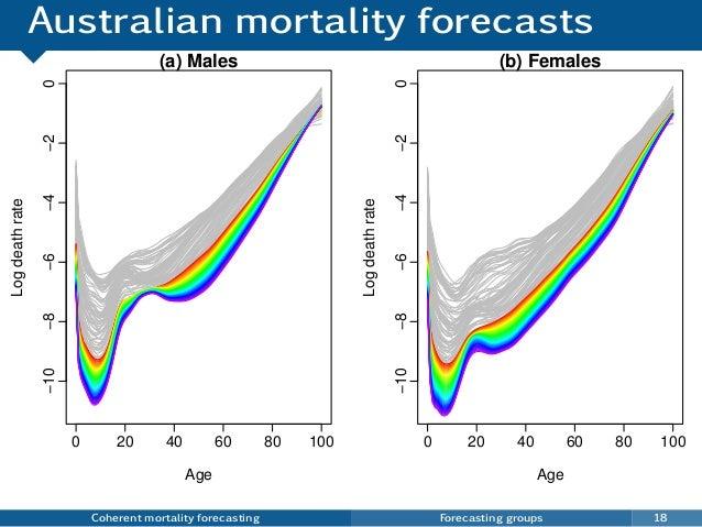 Australian mortality forecasts Coherent mortality forecasting Forecasting groups 18 0 20 40 60 80 100 −10−8−6−4−20 (a) Mal...