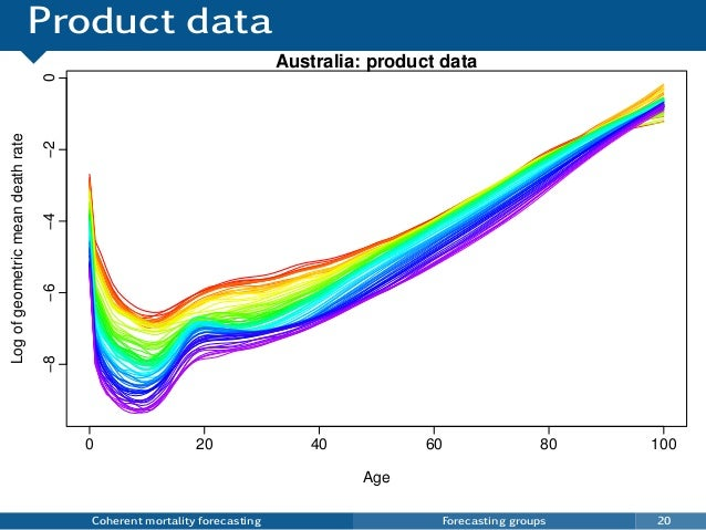 Product data Coherent mortality forecasting Forecasting groups 20 0 20 40 60 80 100 −8−6−4−20 Australia: product data Age ...