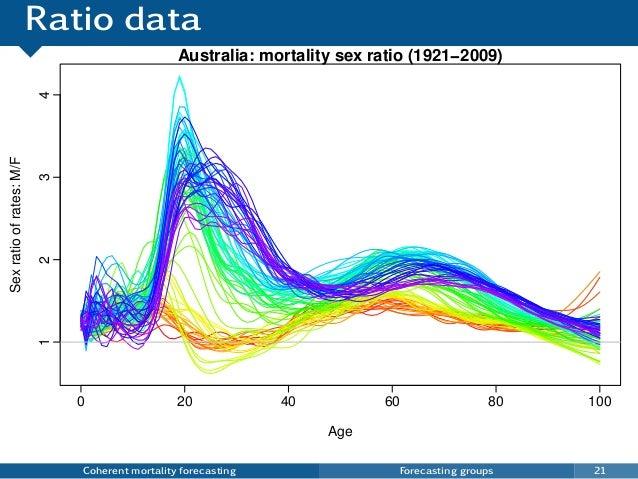Ratio data Coherent mortality forecasting Forecasting groups 21 0 20 40 60 80 100 1234 Australia: mortality sex ratio (192...