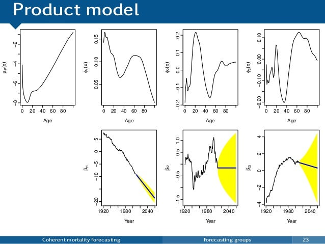 Product model Coherent mortality forecasting Forecasting groups 23 0 20 40 60 80 −8−6−4−2 Age µP(x) 0 20 40 60 80 0.050.10...