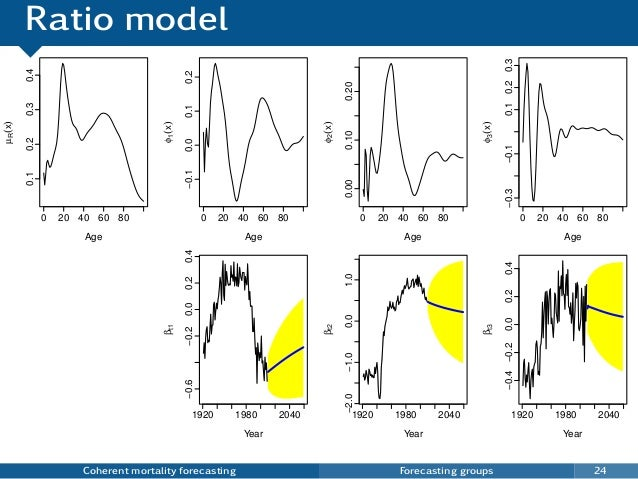 Ratio model Coherent mortality forecasting Forecasting groups 24 0 20 40 60 80 0.10.20.30.4 Age µR(x) 0 20 40 60 80 −0.10....