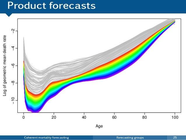Product forecasts Coherent mortality forecasting Forecasting groups 25 0 20 40 60 80 100 −10−8−6−4−2 Age Logofgeometricmea...