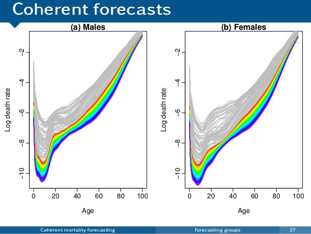 Coherent forecasts Coherent mortality forecasting Forecasting groups 27 0 20 40 60 80 100 −10−8−6−4−2 (a) Males Age Logdea...