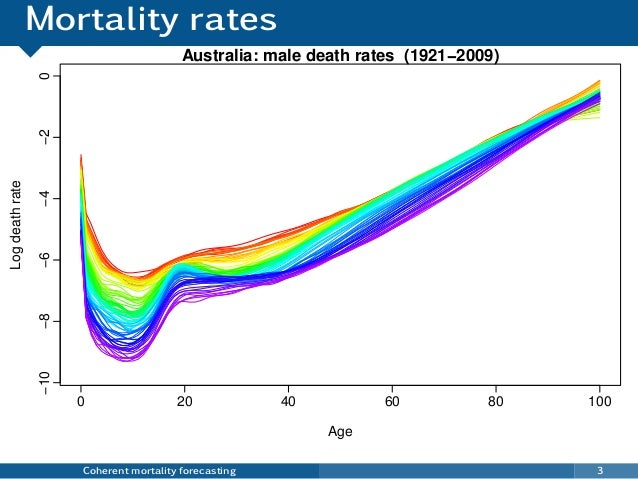 Mortality rates Coherent mortality forecasting 3 0 20 40 60 80 100 −10−8−6−4−20 Australia: male death rates (1921−2009) Ag...