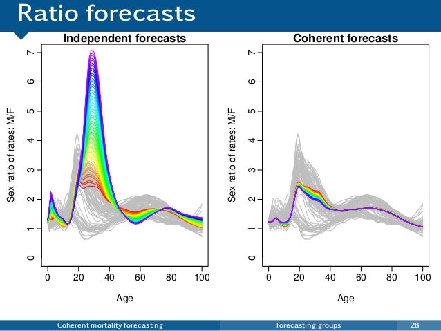 Ratio forecasts Coherent mortality forecasting Forecasting groups 28 0 20 40 60 80 100 01234567 Independent forecasts Age ...