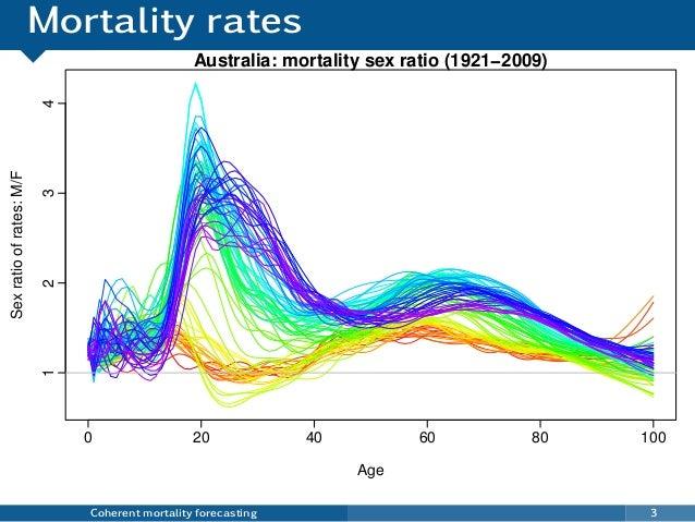 Mortality rates Coherent mortality forecasting 3 0 20 40 60 80 100 1234 Australia: mortality sex ratio (1921−2009) Age Sex...