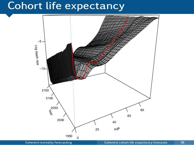Cohort life expectancy Coherent mortality forecasting Coherent cohort life expectancy forecasts 36 Age 0 20 40 60 80 Year ...